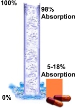 Absorption: Pills vs Liquids