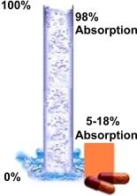 Absorption: Liquid Chelation vs  Chelation Pills | Cardio Renew